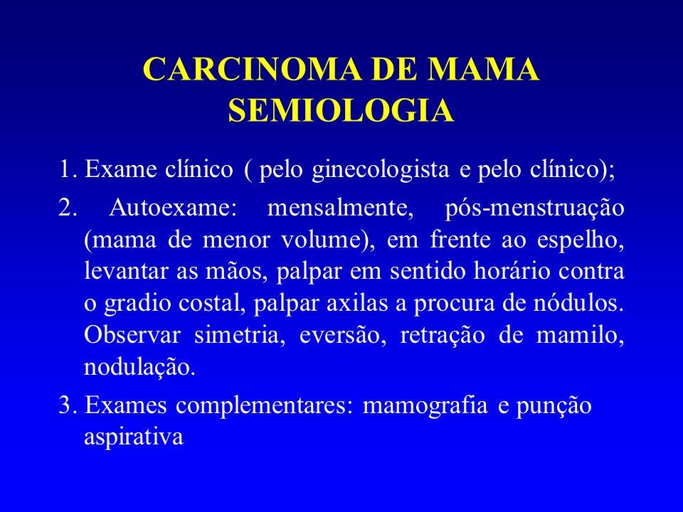 CARCINOMA DE MAMA SEMIOLOGIA 1. Exame clínico ( pelo ginecologista e pelo clínico); 2. Autoexame: mensalmente, pós-menstruação (mama de menor volume),