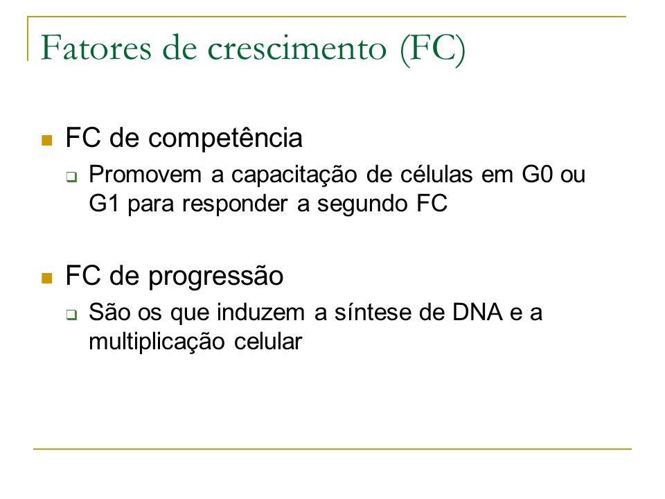 Fatores de crescimento (FC) FC de competência Promovem a capacitação de células em G0 ou G1 para responder a segundo FC FC de progressão São os que induzem a síntese de DNA e a multiplicação celular