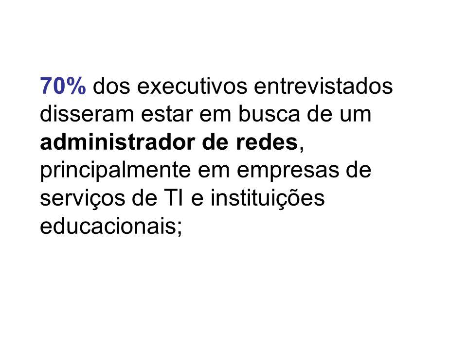 70% dos executivos entrevistados disseram estar em busca de um administrador de redes, principalmente em empresas de serviços de TI e instituições edu
