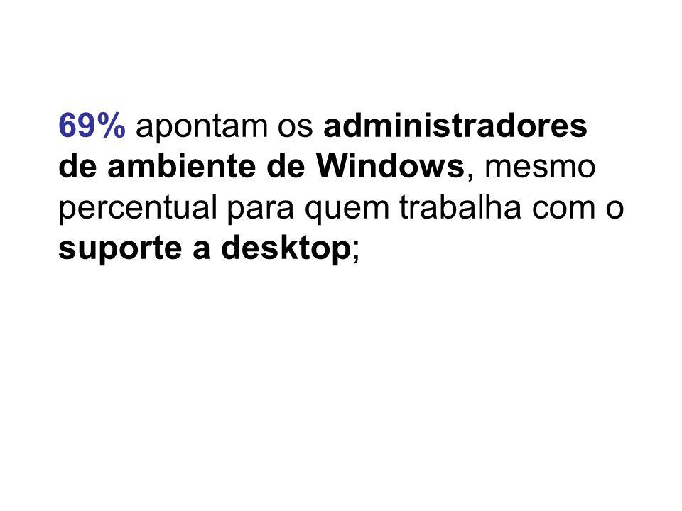 69% apontam os administradores de ambiente de Windows, mesmo percentual para quem trabalha com o suporte a desktop;