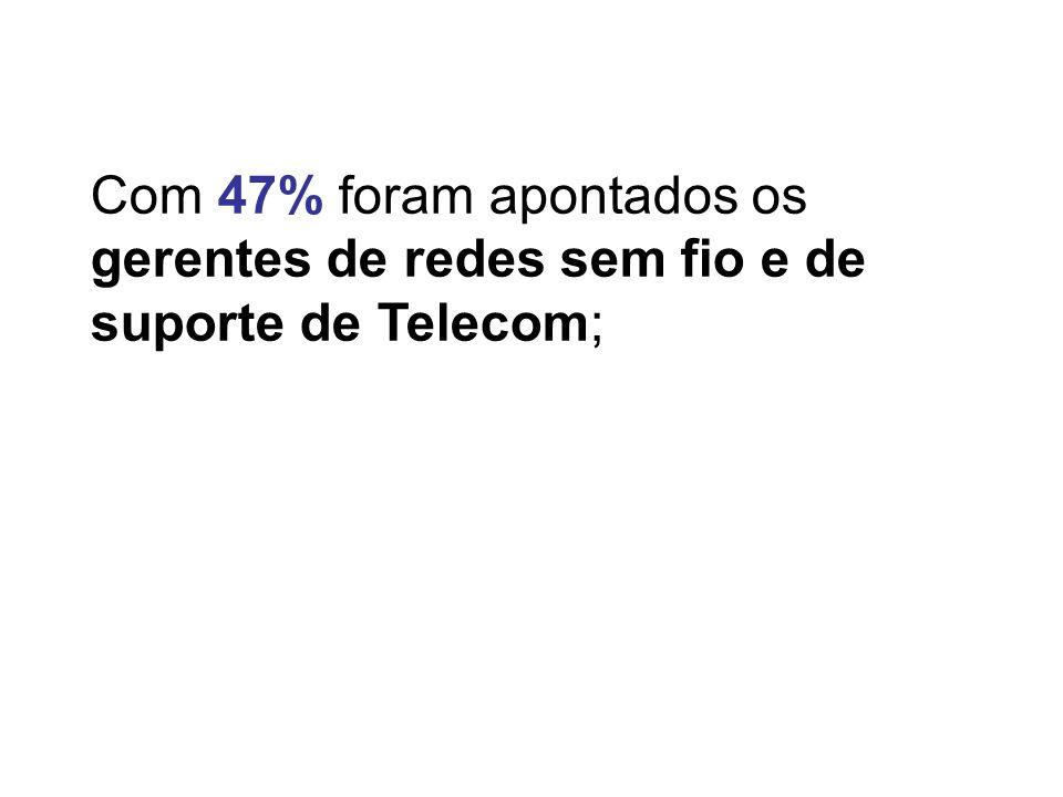 Com 47% foram apontados os gerentes de redes sem fio e de suporte de Telecom;