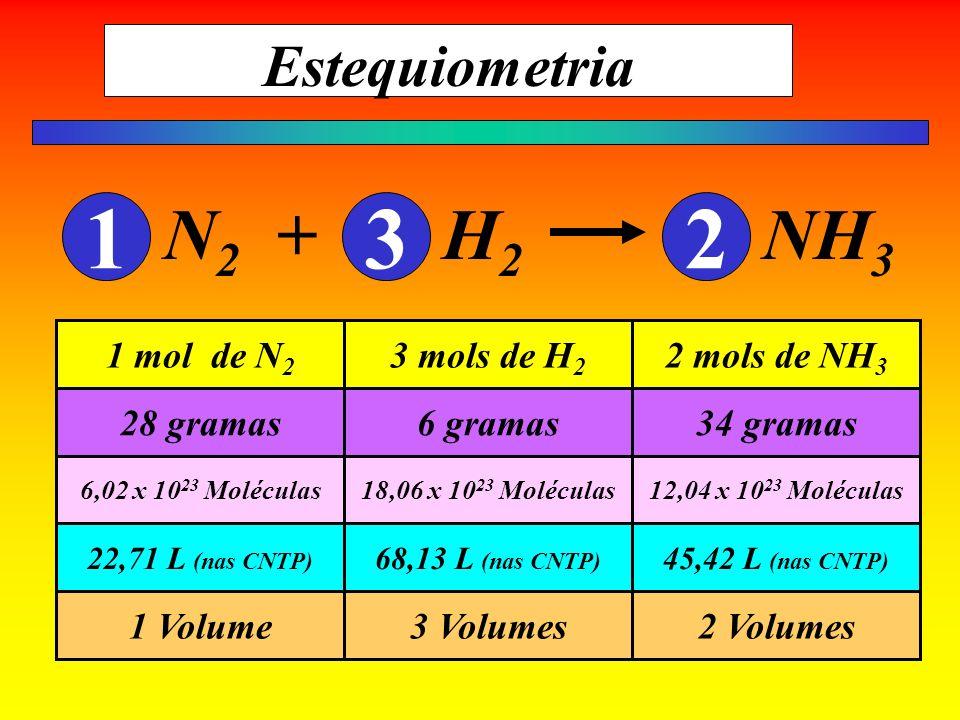 Estequiometria N 2 + H 2 NH 3 132 2 Volumes3 Volumes1 Volume 45,42 L (nas CNTP) 68,13 L (nas CNTP) 22,71 L (nas CNTP) 12,04 x 10 23 Moléculas18,06 x 1