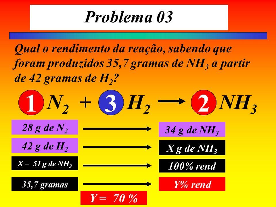 Problema 03 Qual o rendimento da reação, sabendo que foram produzidos 35,7 gramas de NH 3 a partir de 42 gramas de H 2 ? 28 g de N 2 34 g de NH 3 42 g