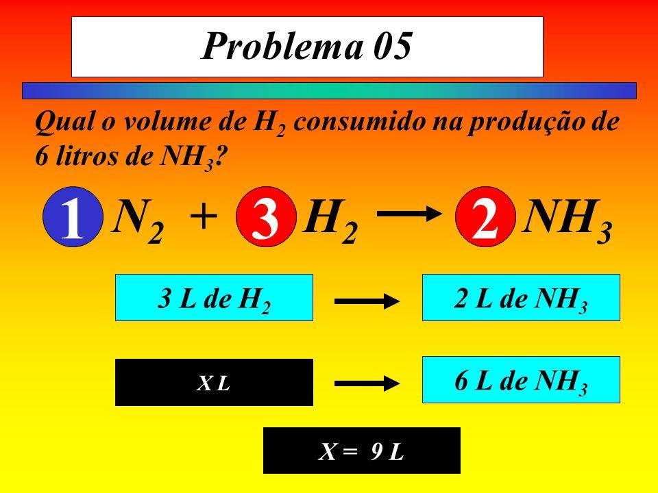 Problema 05 Qual o volume de H 2 consumido na produção de 6 litros de NH 3 ? 3 L de H 2 2 L de NH 3 X L 6 L de NH 3 X = 9 L N 2 + H 2 NH 3 13232