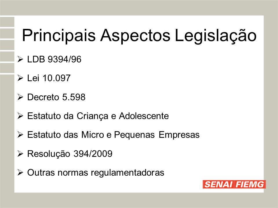 Principais Aspectos Legislação LDB 9394/96 Lei 10.097 Decreto 5.598 Estatuto da Criança e Adolescente Estatuto das Micro e Pequenas Empresas Resolução