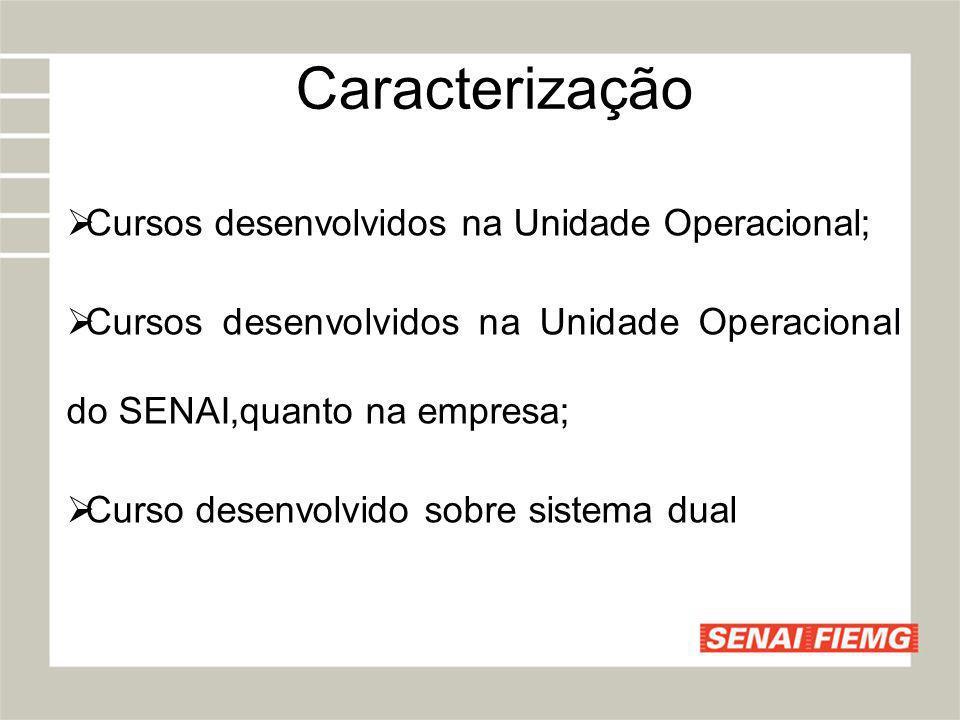 Caracterização Cursos desenvolvidos na Unidade Operacional; Cursos desenvolvidos na Unidade Operacional do SENAI,quanto na empresa; Curso desenvolvido