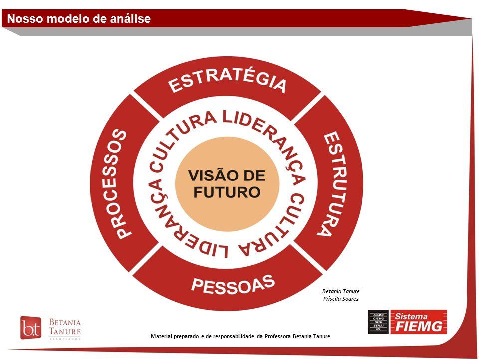Material preparado e de responsabilidade da Professora Betania Tanure A Cultura Brasileira influencia o estilo de liderança.