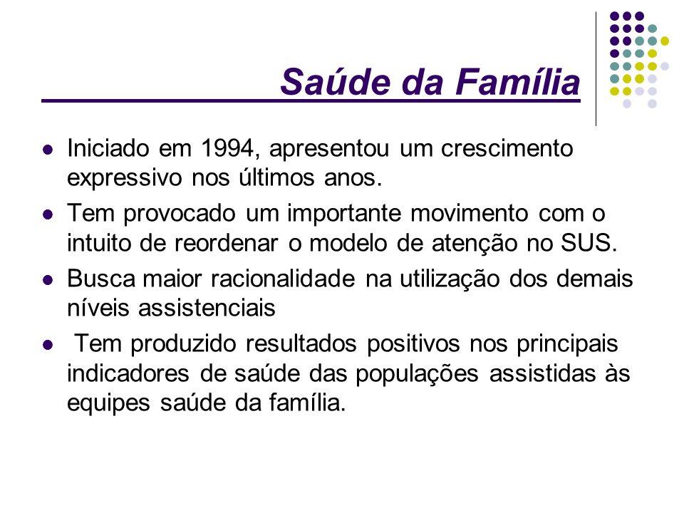 Saúde da Família Iniciado em 1994, apresentou um crescimento expressivo nos últimos anos. Tem provocado um importante movimento com o intuito de reord