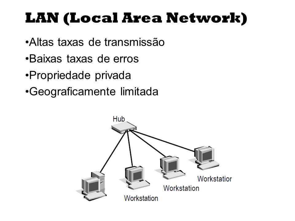 LAN (Local Area Network) Altas taxas de transmissão Baixas taxas de erros Propriedade privada Geograficamente limitada