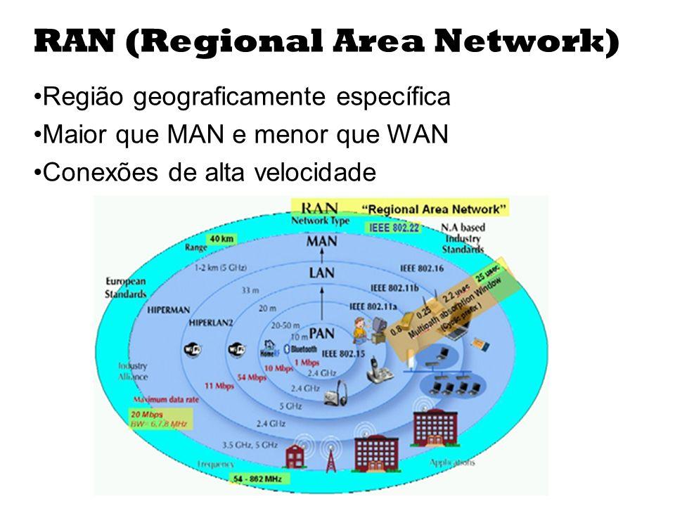 RAN (Regional Area Network) Região geograficamente específica Maior que MAN e menor que WAN Conexões de alta velocidade