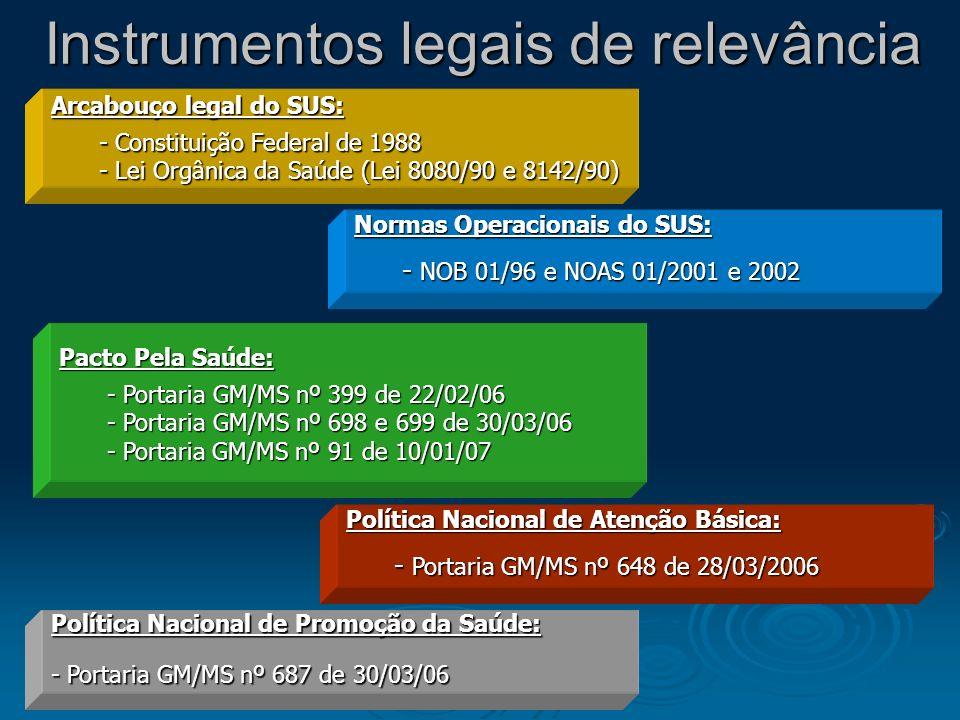 Instrumentos legais de relevância Arcabouço legal do SUS: - Constituição Federal de 1988 - Lei Orgânica da Saúde (Lei 8080/90 e 8142/90) Política Naci