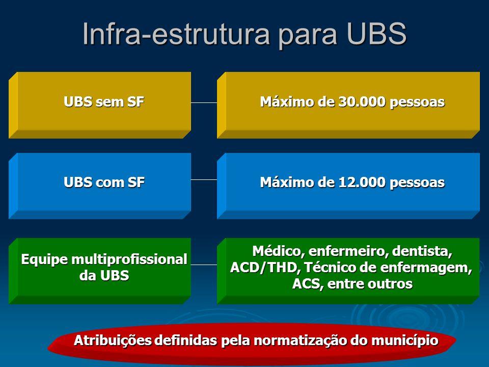 Infra-estrutura para UBS UBS sem SF Máximo de 30.000 pessoas UBS com SF Máximo de 12.000 pessoas Equipe multiprofissional da UBS Médico, enfermeiro, d