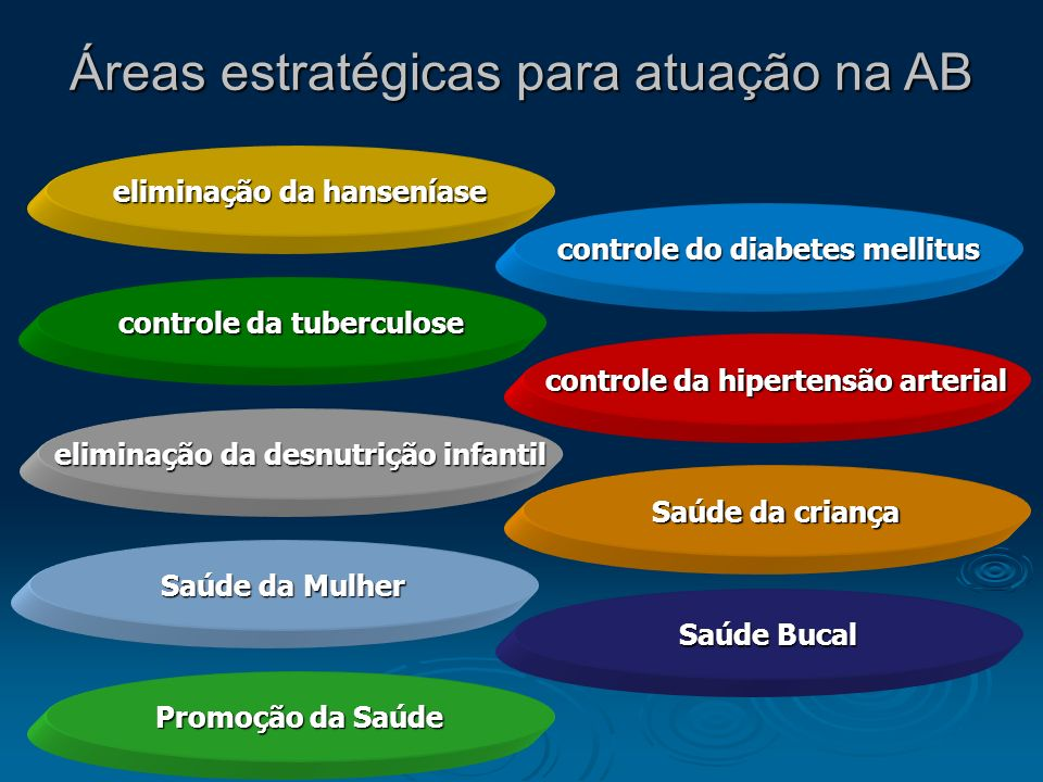 Áreas estratégicas para atuação na AB eliminação da hanseníase controle da tuberculose controle da hipertensão arterial controle do diabetes mellitus