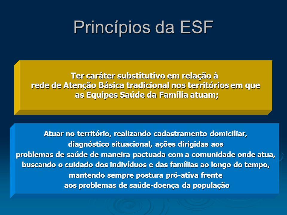 Princípios da ESF Ter caráter substitutivo em relação à rede de Atenção Básica tradicional nos territórios em que as Equipes Saúde da Família atuam; A