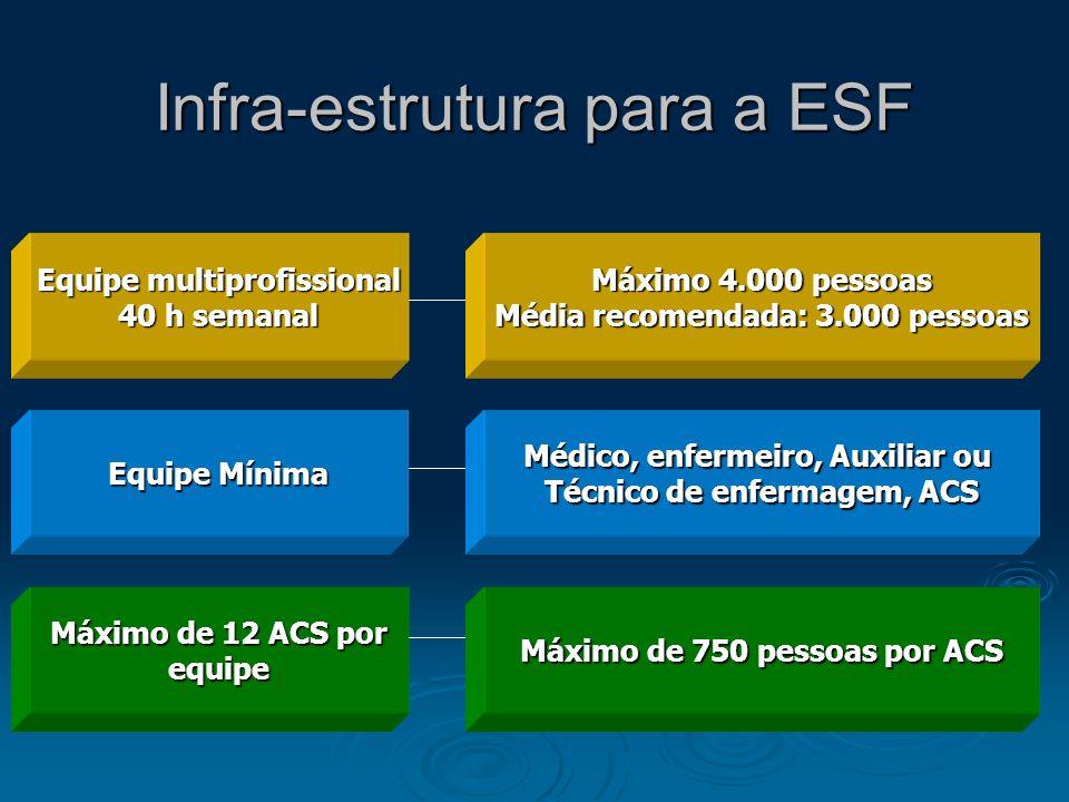 Infra-estrutura para a ESF Equipe multiprofissional 40 h semanal Máximo 4.000 pessoas Média recomendada: 3.000 pessoas Equipe Mínima Médico, enfermeir