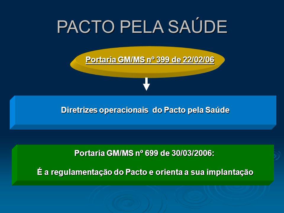 PACTO PELA SAÚDE Diretrizes operacionais do Pacto pela Saúde Portaria GM/MS nº 699 de 30/03/2006: É a regulamentação do Pacto e orienta a sua implanta