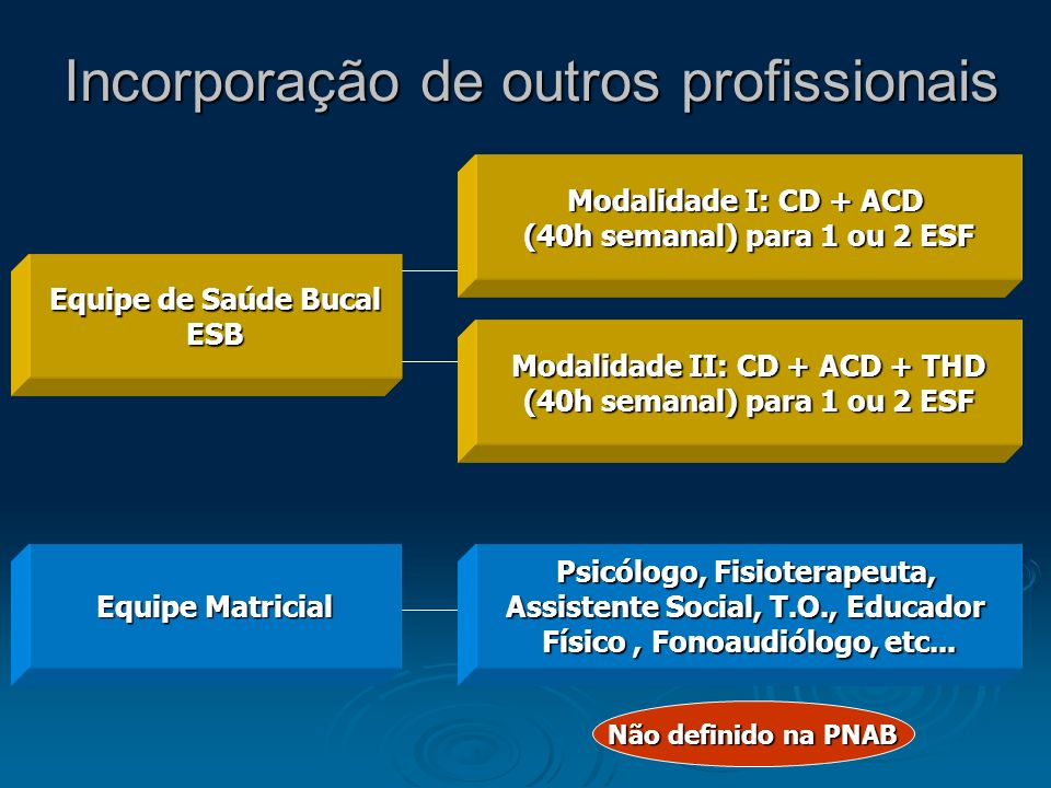 Incorporação de outros profissionais Equipe de Saúde Bucal ESB Modalidade I: CD + ACD (40h semanal) para 1 ou 2 ESF Modalidade II: CD + ACD + THD (40h