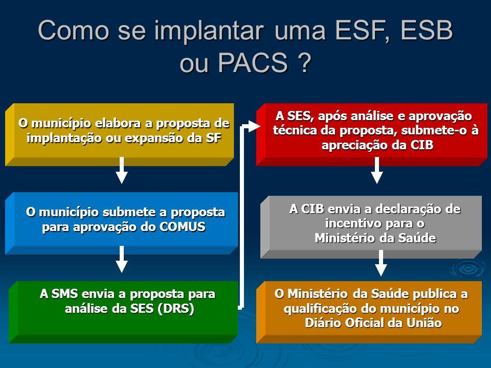 Como se implantar uma ESF, ESB ou PACS ? O município elabora a proposta de implantação ou expansão da SF O município submete a proposta para aprovação