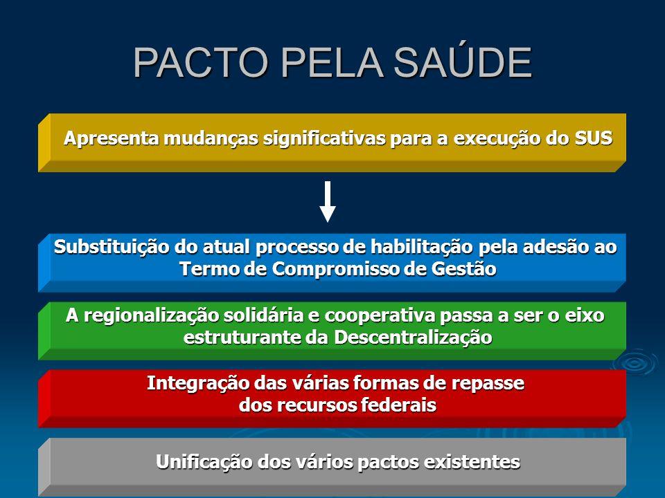 PACTO PELA SAÚDE Apresenta mudanças significativas para a execução do SUS Substituição do atual processo de habilitação pela adesão ao Termo de Compro
