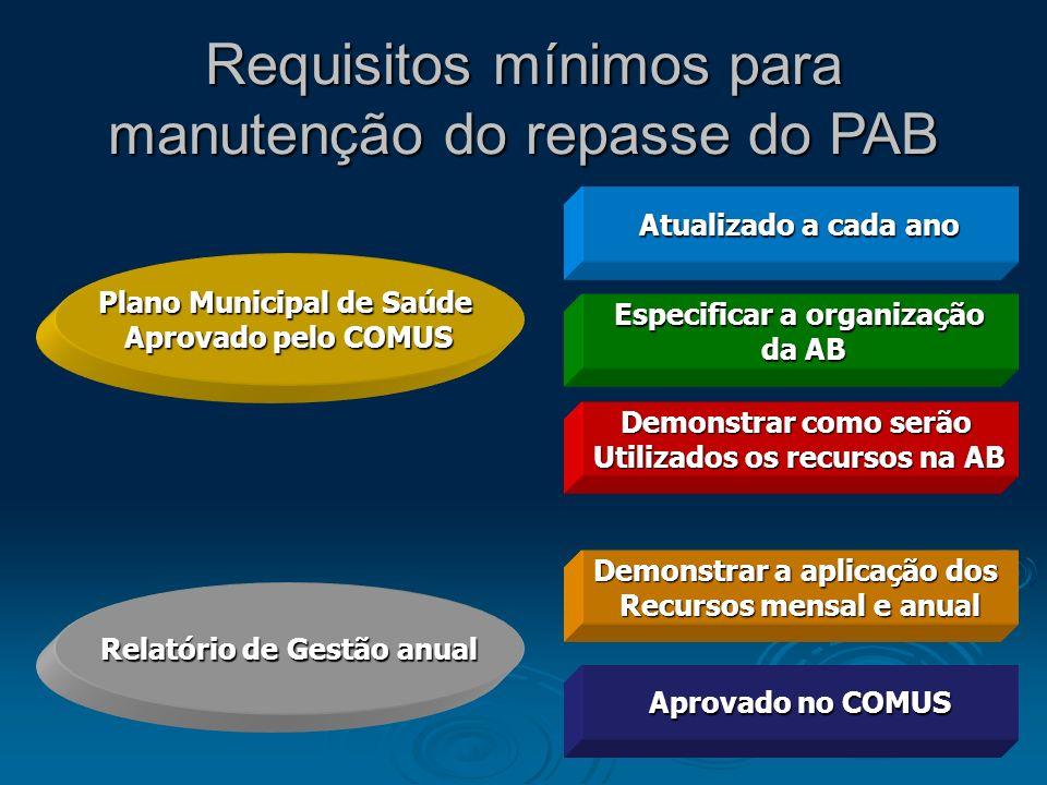 Requisitos mínimos para manutenção do repasse do PAB Plano Municipal de Saúde Aprovado pelo COMUS Relatório de Gestão anual Atualizado a cada ano Espe