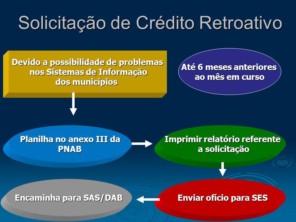Solicitação de Crédito Retroativo Devido a possibilidade de problemas nos Sistemas de Informação nos Sistemas de Informação dos municípios Até 6 meses