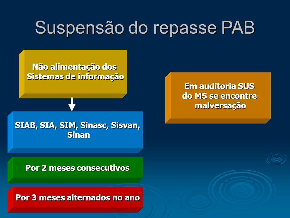 Suspensão do repasse PAB Não alimentação dos Sistemas de informação Em auditoria SUS do MS se encontre malversação Por 2 meses consecutivos Por 3 mese