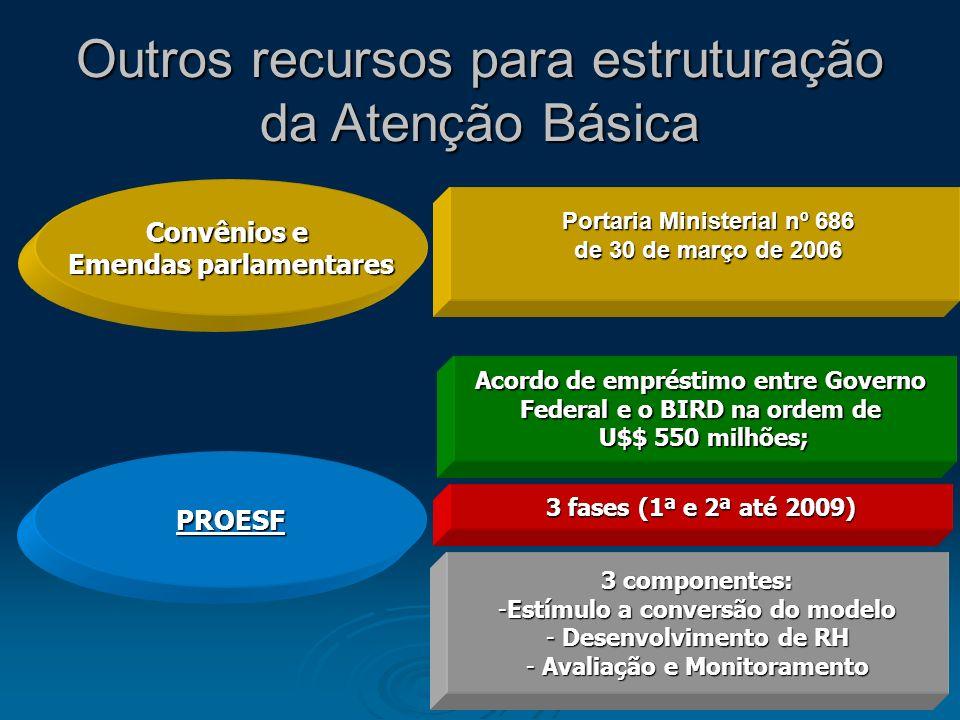 Outros recursos para estruturação da Atenção Básica PROESF Convênios e Emendas parlamentares Acordo de empréstimo entre Governo Federal e o BIRD na or