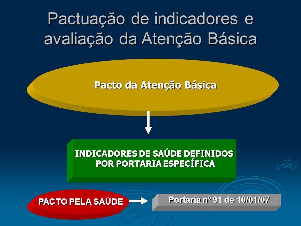 Pactuação de indicadores e avaliação da Atenção Básica Pacto da Atenção Básica INDICADORES DE SAÚDE DEFINIDOS POR PORTARIA ESPECÍFICA POR PORTARIA ESP