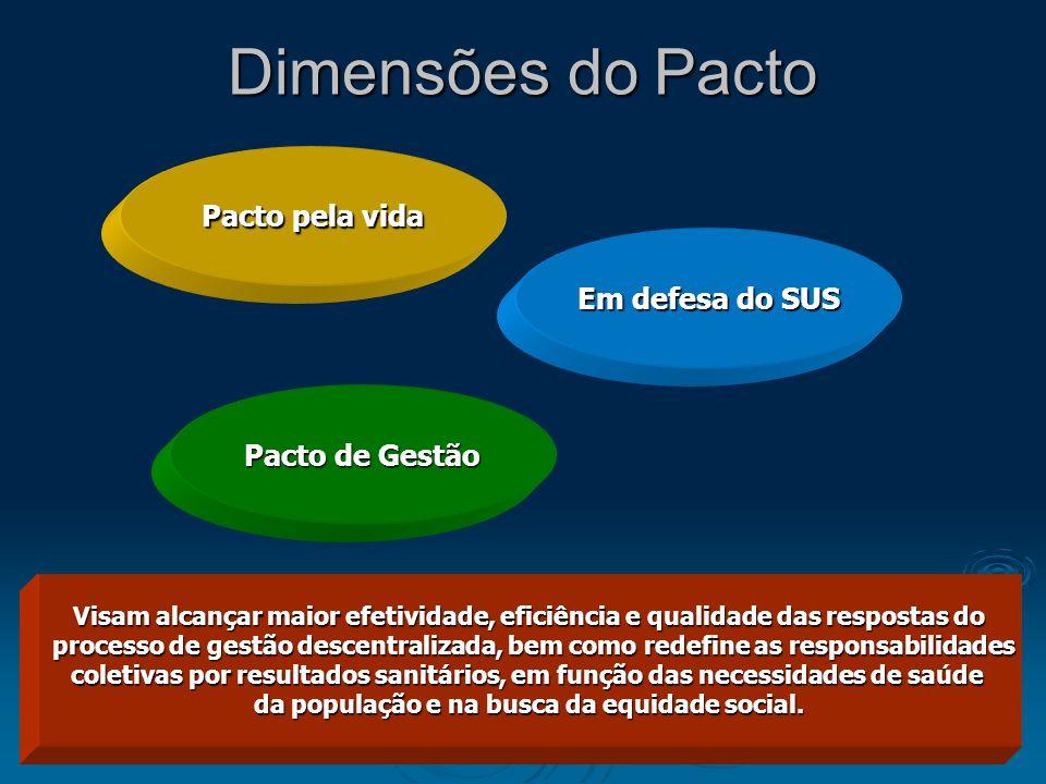 Dimensões do Pacto Pacto pela vida Em defesa do SUS Pacto de Gestão Visam alcançar maior efetividade, eficiência e qualidade das respostas do processo