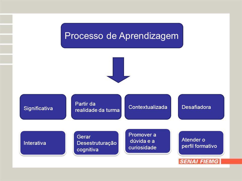 Processo de Aprendizagem Significativa Partir da realidade da turma ContextualizadaDesafiadora Interativa Gerar Desestruturação cognitiva Gerar Desest