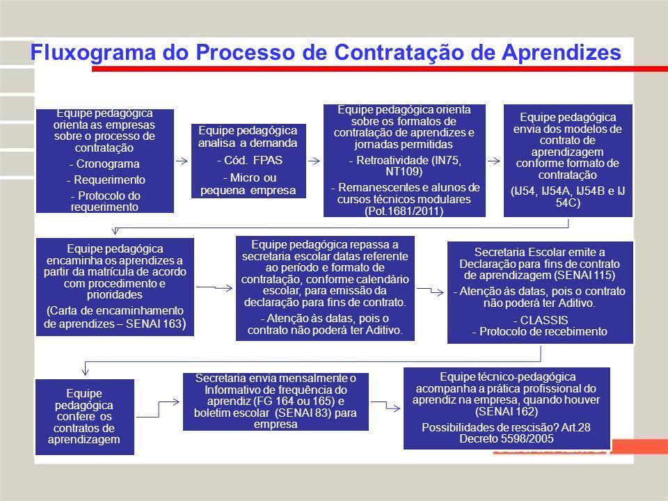 Fluxograma do Processo de Contratação de Aprendizes Equipe pedagógica orienta as empresas sobre o processo de contratação - Cronograma - Requerimento - Protocolo do requerimento Equipe pedagógica analisa a demanda - Cód.