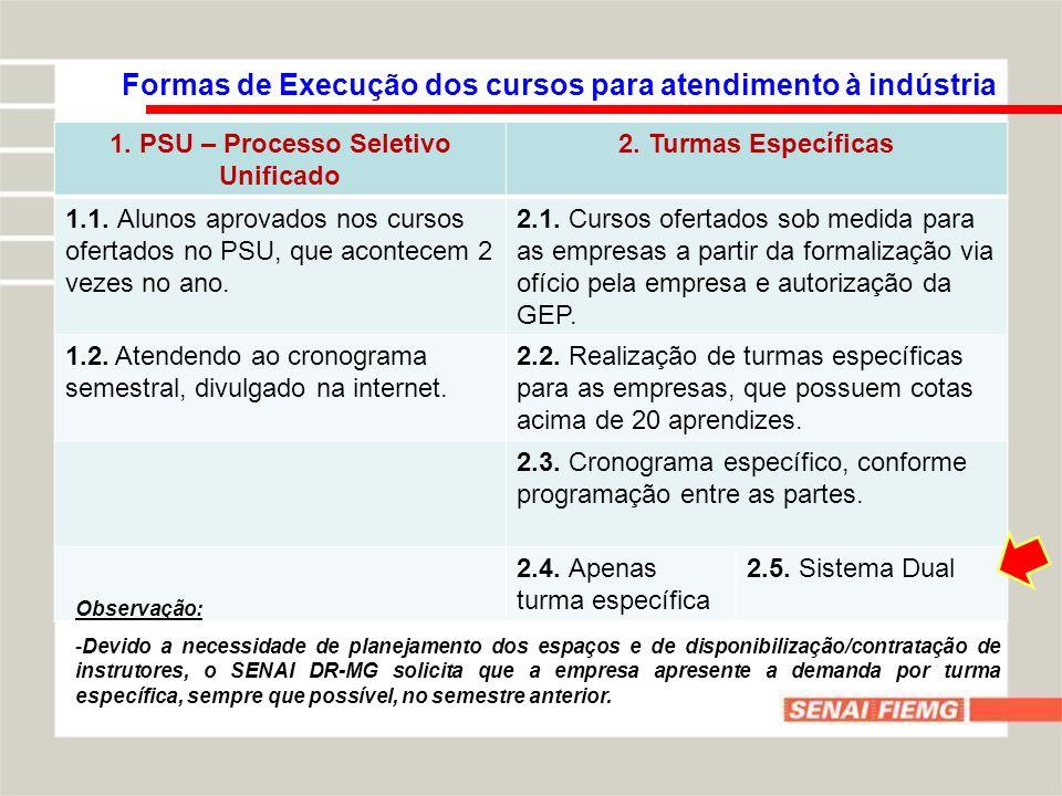 Formas de Execução dos cursos para atendimento à indústria 1.
