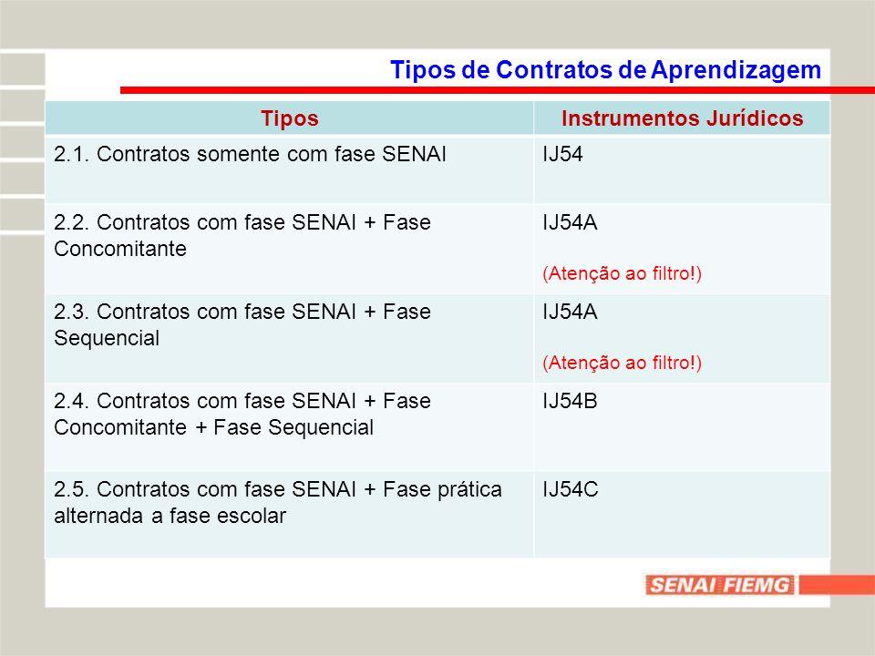 Tipos de Contratos de Aprendizagem TiposInstrumentos Jurídicos 2.1.
