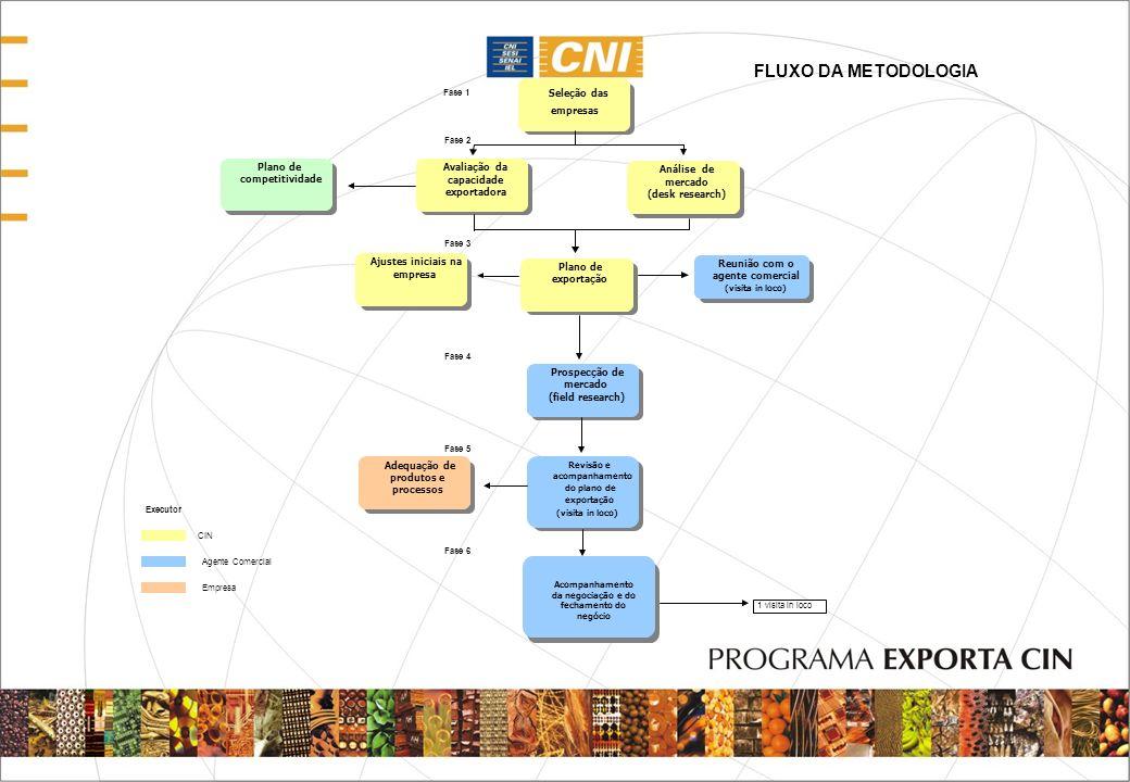 Fase 1 Fase 2 Fase 3 Fase 4 Fase 5 Fase 6 Executor CIN Agente Comercial Empresa FLUXO DA METODOLOGIA Seleção das empresas Avaliação da capacidade expo