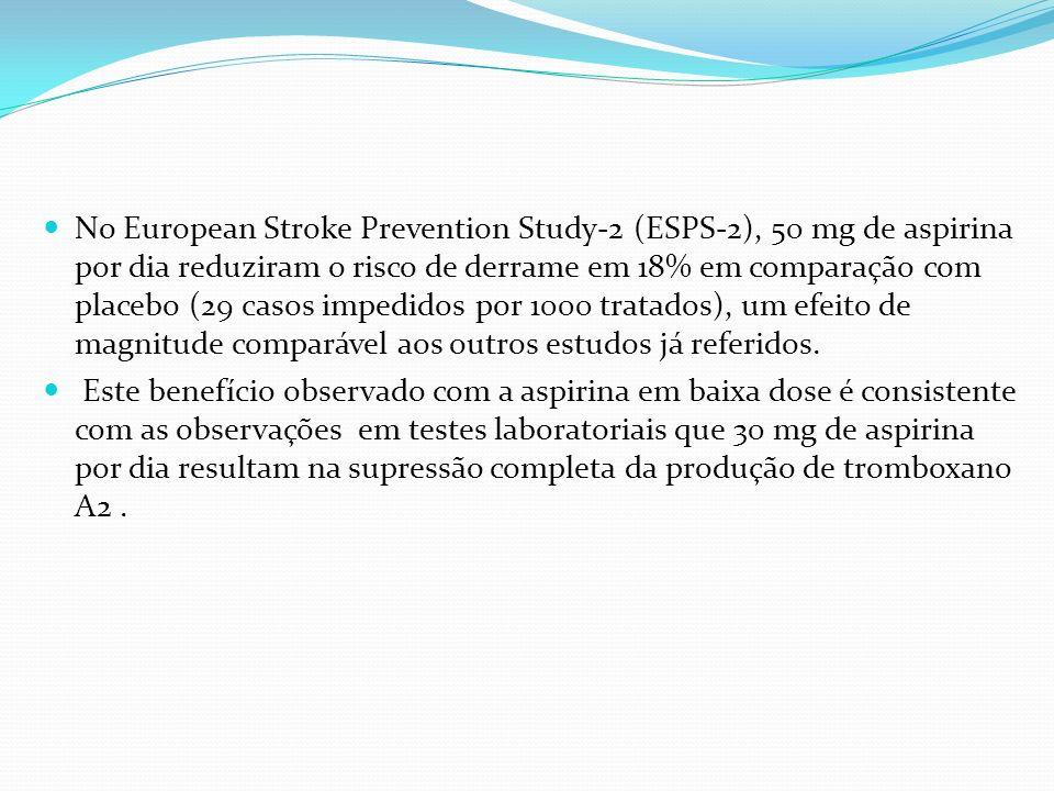 No European Stroke Prevention Study-2 (ESPS-2), 50 mg de aspirina por dia reduziram o risco de derrame em 18% em comparação com placebo (29 casos impe