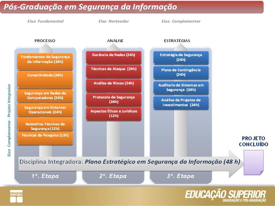 EMENTA Princípios de comunicação Protocolos e serviços de rede Infraestrutura e Tecnologias de rede Introdução ao Cabeamento Estruturado Convergência