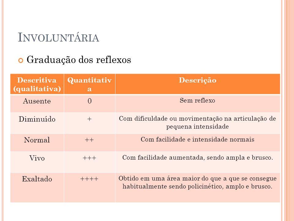 I NVOLUNTÁRIA Graduação dos reflexos Descritiva (qualitativa) Quantitativ a Descrição Ausente0 Sem reflexo Diminuído+ Com dificuldade ou movimentação