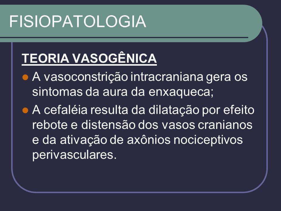 FISIOPATOLOGIA Evidências: 1) os vasos extracranianos se distendem e pulsam na enxaqueca; 2) a estimulação dos vasos intracranianos dos pacientes despertos resulta em cefaléia ipsolateral; 3) substâncias vasoconstritoras (alcalóides de ergot) abortam a cefaléia e vasodilatadoras (nitratos) podem gerar um ataque.
