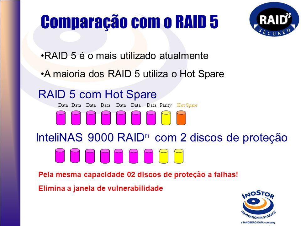 RAID n Secured Tecnologia Patenteada Elimina a necessidade do hot spare do nível RAID 5 Garantia contra falhas de 0, 1, 2 & 3 Melhor Disponibilidade,