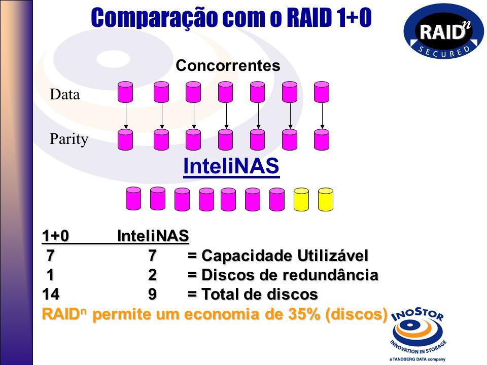 RAID 5 é o mais utilizado atualmente A maioria dos RAID 5 utiliza o Hot Spare Data Data Data Data Data Data Data Parity Hot Spare RAID 5 com Hot Spare
