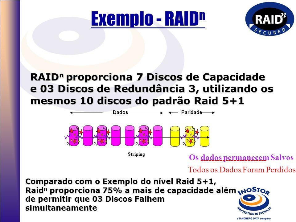 Nível: RAID 5+1 RAID 5+1 oferece 4 discos de capacidade porém com necessidade total de 10 discos: Grupo #1 Dados Críticos Paridade Grupo #2 Espelho (C