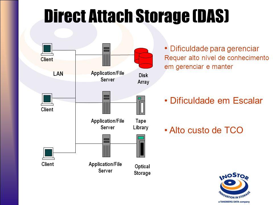 O Desafio… Growing Need For Networked Storage Aumento o uso os dados – Novos aplicativos necessitam cada vez mais de storage Aumento de informações on