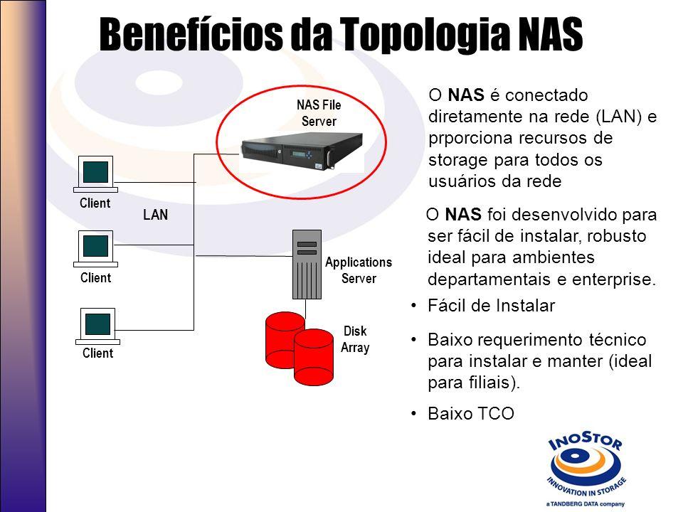 Direct Attach Storage (DAS) Alto custo de TCO Client LAN Disk Array Application/File Server Tape Library Optical Storage Application/File Server Dific