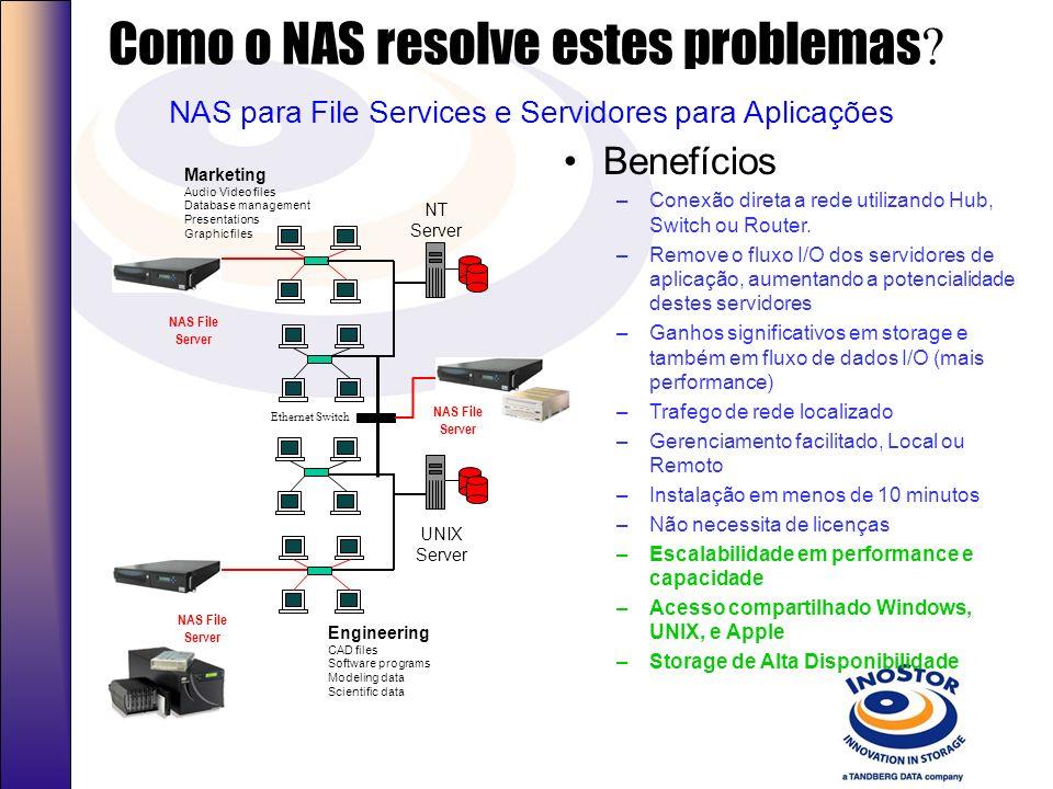 Problemas tradicionais de rede e soluções Pequenos problemas de Rede Capacidade de Storage Rede saturada de tráfego I/O CPU do Servidor Saturada com I