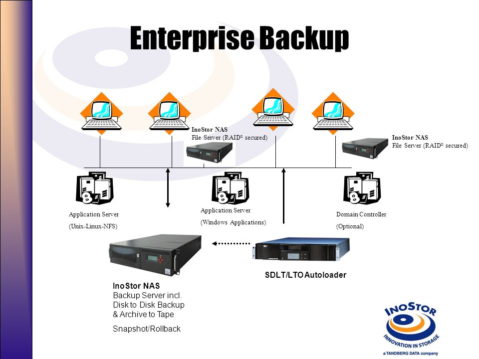 SMB Backup Application Server (Unix-Linux-NFS) Application Server (Windows Applications) Domain Controller (Optional) InoStor NAS Consolidated Storage Server (RAID n secured) Multi Platform Host Domain Controller (Optional) Snapshot/Rollback SLR Autoloader