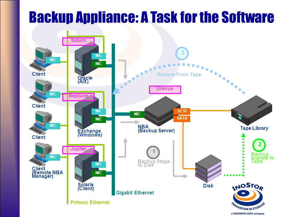 Backup Appliance: A Task for the Software Tape Library Gigabit Ethernet NBA (Backup Server) NIC Oracle (AIX) Exchange (Windows) Solaris (Client) NIC SCSI Disk SATA Restore From Tape Backup Stage to Disk Backup migrate to Tape Client (Remote NBA Manager) NIC Primary Ethernet NIC Neptune Saturn Jupiter Uranus 123
