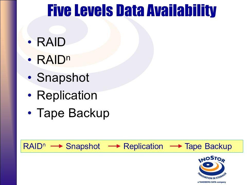 Backup Appliance: A Case for NetVault NetVault component for server Uranus (BA): –NetVault Server (Linux) with 3 client connections (no.