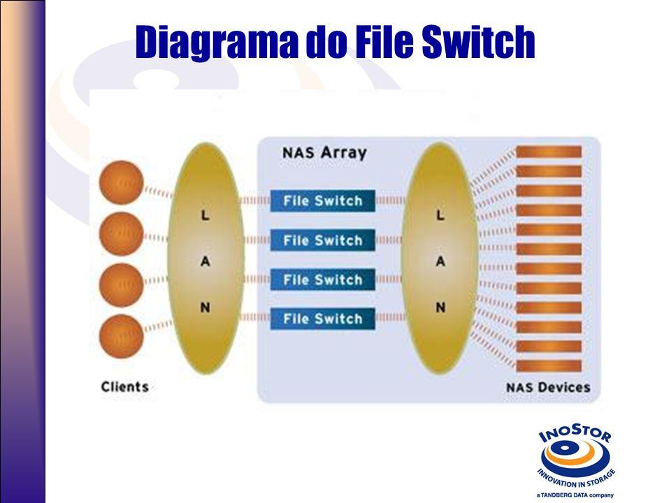 File Switch Permitindo Alta Escalabilidade em sistemas NAS