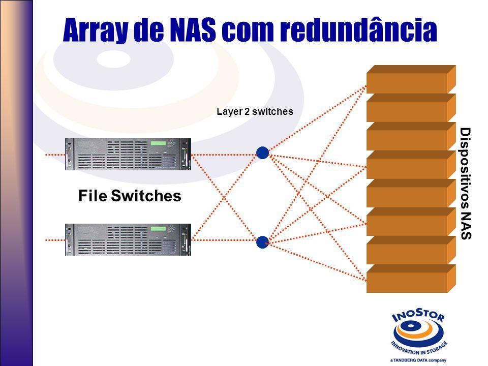 Criando um Array de NAS File Switch Dispositivos NAS Striping + mirroring File aggregation Load balancing