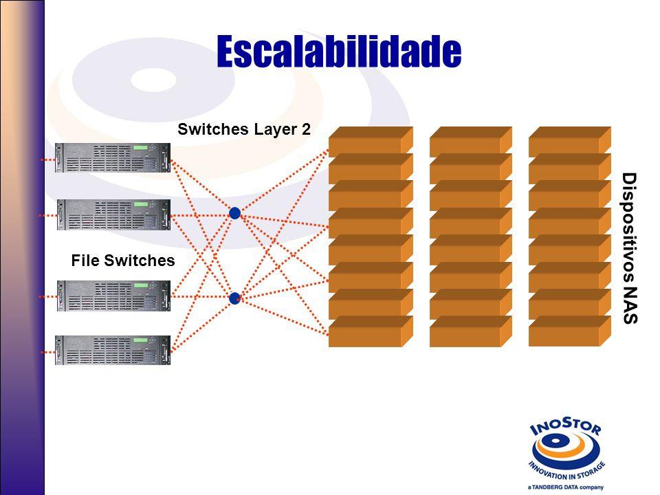 Array de NAS com redundância Layer 2 switches File Switches Dispositivos NAS